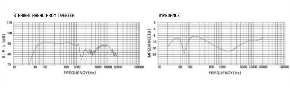 2. Loa Karaoke công suất lớn thường kết hợp với các công nghệ tiên tiến, sản phẩm này sử dụng chuẩn đầu vào công suất đánh giá là 300W và công suất lớn nhất là 700W. Với các rung động lớn, hay âm vực cao thì với các cuộn dây nam châm chịu nhiệt được thiết kế đặc biệt, mạnh mẽ và bền bỉ sẽ có khả năng xử lý tín hiệu vào với khối lượng lớn giúp cho âm thanh trong mượt, và không bị vỡ, rè tiếng. Chính điều này giúp bạn được tận hưởng những hiệu ứng âm thanh trung thực nhất trong chính căn phòng của mình.